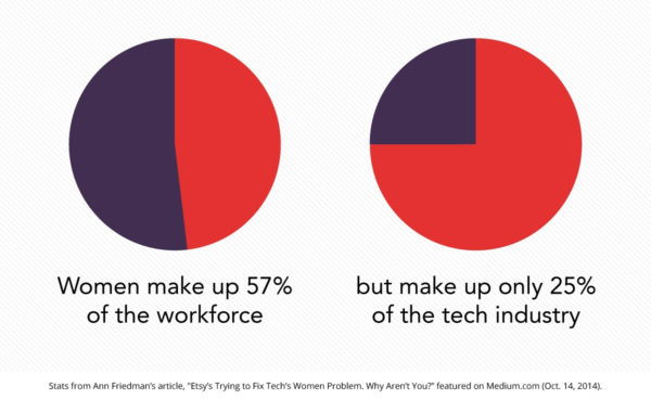 women-in-tech-stats